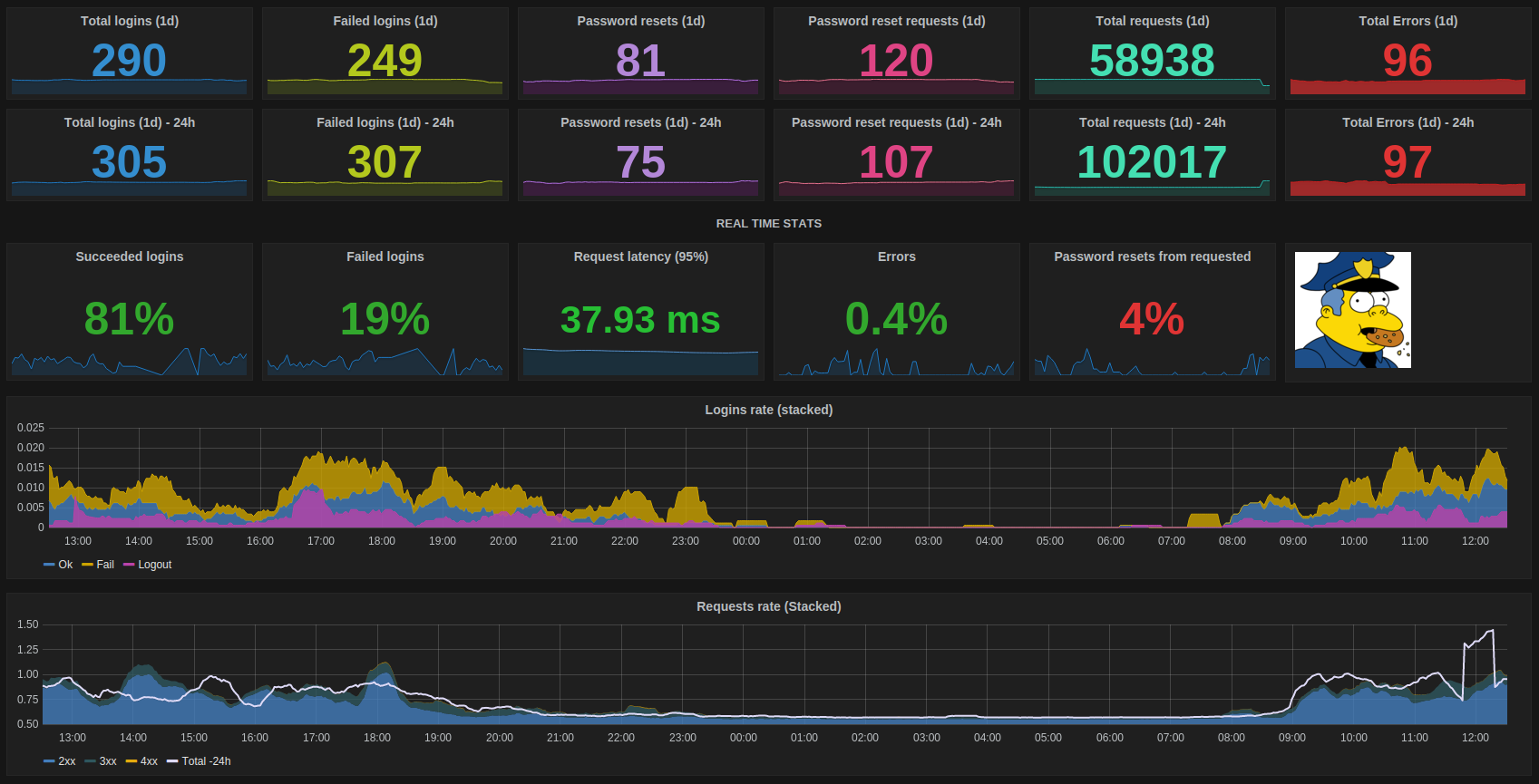 Image result for grafana metrics
